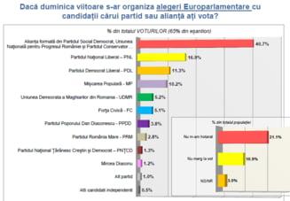 Alegeri europarlamentare 2014: Sondaje diferite, cifre diferite - cat a crescut PMP fata de PDL