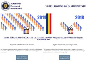 Alegeri prezidentiale: Incep inregistrarile pentru votul romanilor din diaspora. Atentie la termene!