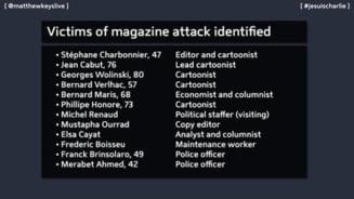 Atentat terorist la Paris: Lista victimelor ucise in masacrul din redactia Charlie Hebdo