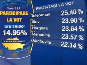 Europarlamentare 2009 14,95% dintre romani au votat pana la ora 16.00