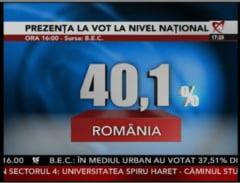 Prezenta la vot pana la ora 16:00: 40,10 %