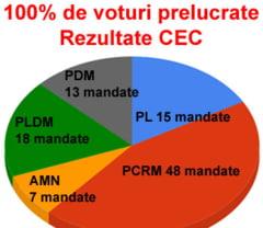 Rezultate finale in R. Moldova: 48 de mandate pentru comunisti