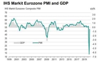 Analiza Ziare.com: Zona euro isi revine din socul pandemic. Romania trebuie sa fie pregatita sa tureze motoarele exporturilor
