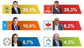 EXIT-POLL SOCIOPOL: PNL si PSD - 28%. Cat au obtinut USR-PLUS, AUR, Pro Romania si PMP
