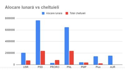 Raport Expert Forum, despre banii cheltuiti de partide in ianuarie: 41% pentru presa si propaganda, 20% pentru personal. AUR a cheltuit doar 3 lei