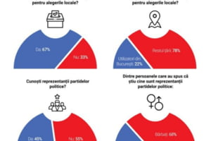 SONDAJ. Atitudinea utilizatorilor unei mari platforme de socializare din Romania fata de alegerile locale: 67% vor iesi la vot, iar 64% nu stiu pe cine vor pune stampila