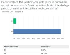 SONDAJ Aproape 95% dintre politisti cred ca Guvernul nu va putea aplica masurile anti-pandemie fara sprijinul lor