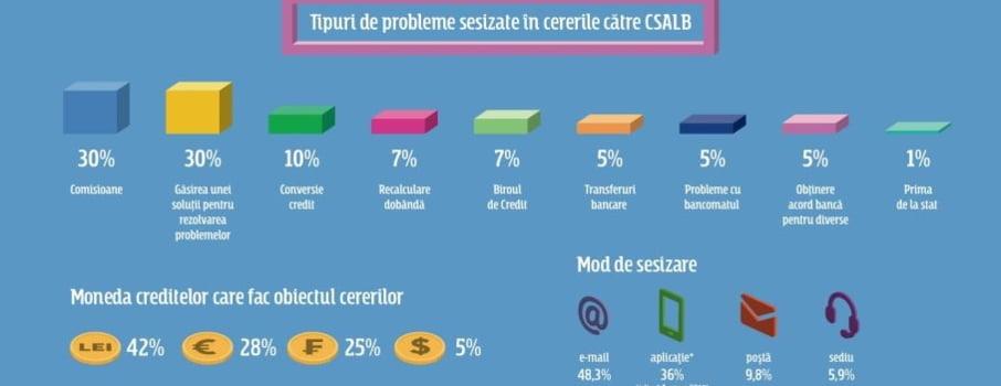#Conciliatorii: Ce recomanda specialistii CSALB pentru negocierile dintre consumatori si banci