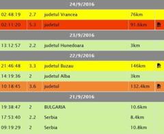 12 cutremure cu magnitudinea peste 5 in Romania, dupa marele seism din 1977