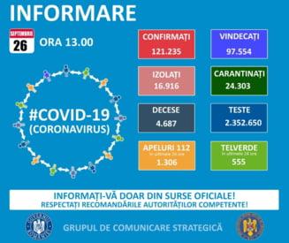 33 de cazuri noi de persoane infectate cu Covid 19 in judetul Suceava