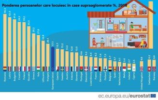 46,3% din romani locuiesc in spatii supraaglomerate !!