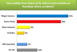 61% dintre romani vor Guvern de tehnocrati condus de Isarescu Sondaj CSCI