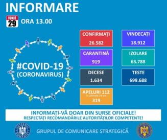 706 cazuri de coronavirus si un deces la Arad