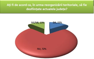 72% dintre romani nu vor ca actualele judete sa fie desfiintate - Sondaj CSCI