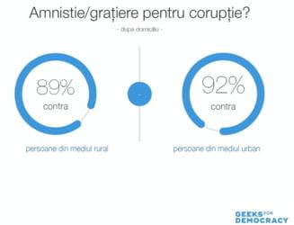 91% dintre romani nu sunt de acord cu gratierea condamnatilor pentru coruptie. Inclusiv 87% din votantii PSD/ALDE/UDMR