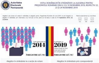 AEP: Peste 14.500 de alegatori inregistrati pe portalul www.votstrainatate.ro