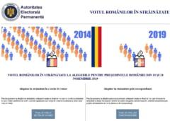 Alegeri prezidentiale: Cati romani din strainatate s-au inscris online pana acum