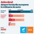 Alianta 2020 USR PLUS, despre declaratia lui Dragnea ca Guvernul PSD a atras mai multe fonduri UE decat Guvernul Ciolos: A mintit de-a inghetat Belina