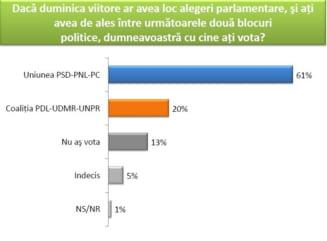 Antonescu, votat presedinte de 61% dintre romani, USL trece de 50% la parlamentare - Sondaj CSCI