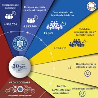 Aproape 16 mii de doze de vaccin administrate în ultimele 24 de ore. Peste 4,8 milioane de persoane au primit schema completă