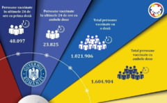 Aproape 72.000 de persoane au fost vaccinate impotriva COVID-19 in ultimele 24 de ore. Doar 68 de reactii adverse raportate
