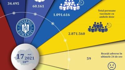 Aproape 95.000 de persoane au fost vaccinate anti-COVID in Romania in ultimele 24 de ore. Au fost raportate 67 de reactii adverse
