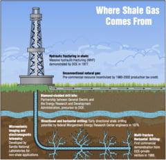 Avem sau nu gaze de sist? Ce spune institutia care gestioneaza resursele minerale