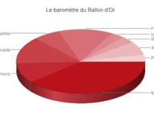 Balonul de Aur 2012: Jucatorii cu cei mai multi suporteri