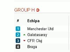 CFR Cluj, in Grupa H a Ligii Campionilor: Rezultate, clasament si program