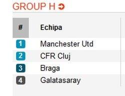 CFR Cluj, in Grupa H a Ligii Campionilor: Rezultatele, clasament si program