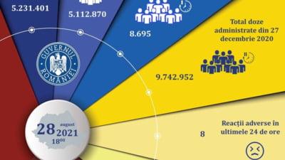 CNCAV: 8.695 de persoane vaccinate anti-COVID în ultimele 24 de ore, din care 5.527 cu prima doză sau cu doza unică de la Johnson&Johnson