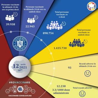 Campania de vaccinare: Peste 62.000 de persoane imunizate in ultimele 24 de ore. Mai putin de 100 de reactii adverse raportate