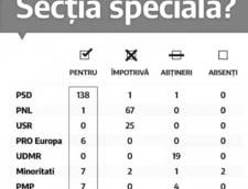 Care sunt partidele care au votat impotriva desfiintarii Sectiei Speciale: PSD, PRO Romania, PMP si minoritatile. UDMR s-a abtinut