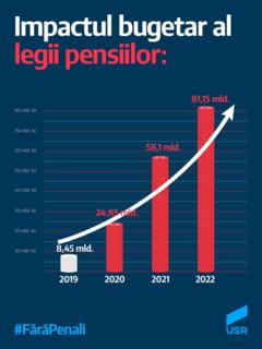 Cat inseamna plata pensiilor: De peste 4 ori bugetul Sanatatii sau de 5 ori bugetul Educatiei