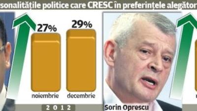 Cata incredere mai au romanii, dupa alegeri, in politicieni - sondaj