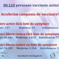 Cate locuri sunt disponibile in centrele de vaccinare. Cele mai multe sunt pentru serul AstraZeneca