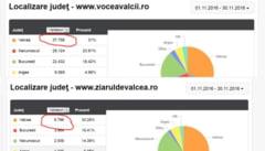 Cateva cifre despre traficul on-line al ziarului VOCEA VALCII, cel mai citit ziar din Valcea