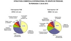 Ce avem mai bun: Produsele vedeta care au dus la cresterea exporturilor in 2013