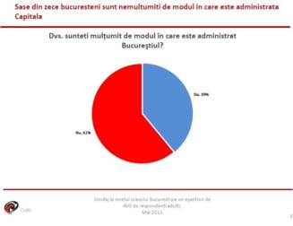 Ce cred bucurestenii despre primarii din Bucuresti - sondaj CURS