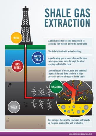Ce fac alte tari europene pentru gazele de sist? Polonia isi schimba legile