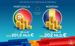 Ce nu spune PSD cand se lauda ca am depasit PIB-ul Portugaliei si Greciei