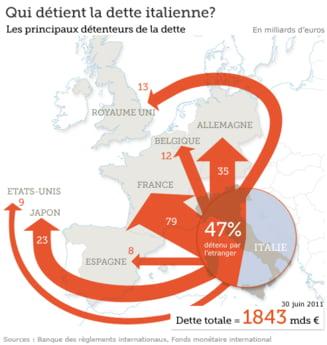 Ce tara este cea mai expusa la datoria Italiei