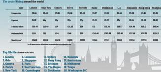 Cel mai scump oras din lume este o capitala din Europa