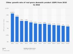China ar urma sa anunte o crestere economica de 6,6% pentru 2018, cea mai lenta din ultimii 28 de ani