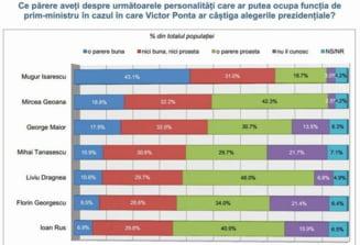 Cine ar trebui sa fie premierul lui Ponta: Isarescu si Maior, printre favoriti - sondaj INSCOP