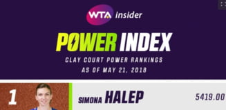 Clasament WTA: Simona Halep, cea mai buna tenismena din lume pe zgura