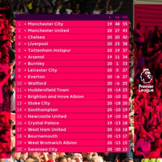 "Cluburile din Anglia umilesc ""granzii"" Europei: Castiga mai multi bani decat Barcelona, Real, Juventus, Bayern sau PSG"