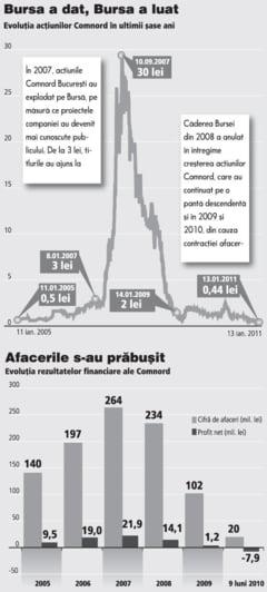 Comnord Bucuresti, perla lui Creteanu, a scazut de 80 de ori pe Bursa de la maximul din 2007