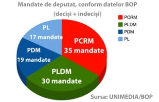 Comunistii din R. Moldova conduc in sondaje, inaintea alegerilor din 28 noiembrie
