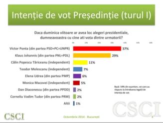Cu cine ar vota bucurestenii la prezidentiale - sondaj CSCI (Video)